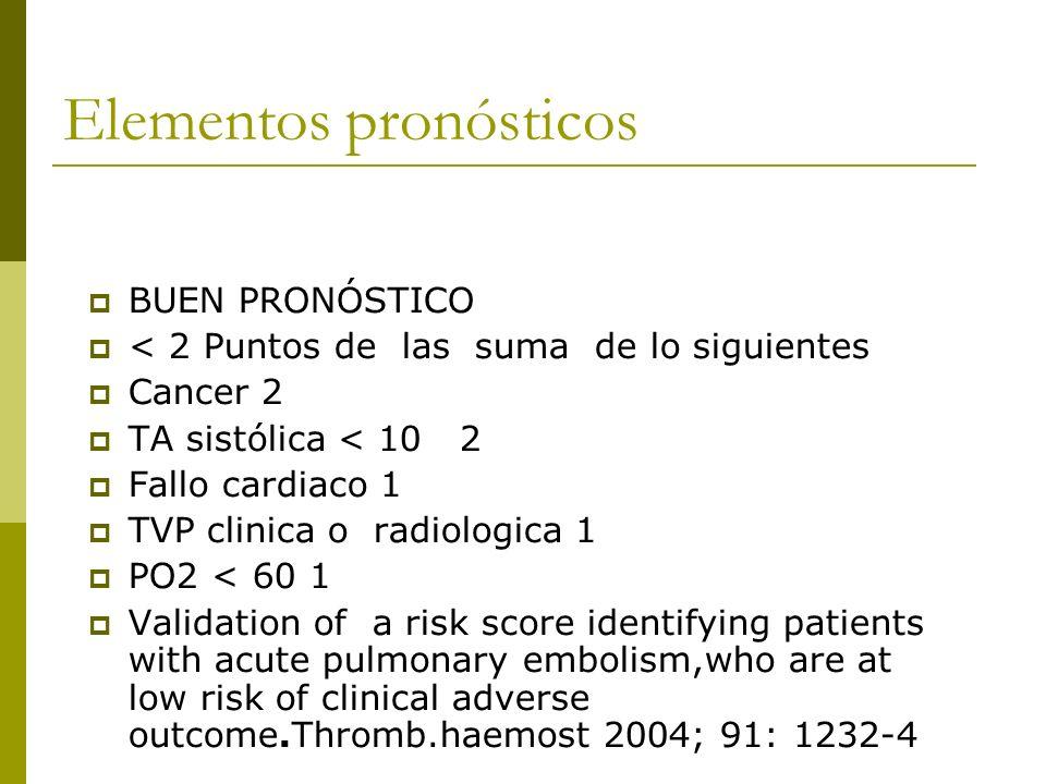Elementos pronósticos BUEN PRONÓSTICO < 2 Puntos de las suma de lo siguientes Cancer 2 TA sistólica < 10 2 Fallo cardiaco 1 TVP clinica o radiologica 1 PO2 < 60 1 Validation of a risk score identifying patients with acute pulmonary embolism,who are at low risk of clinical adverse outcome.Thromb.haemost 2004; 91: 1232-4