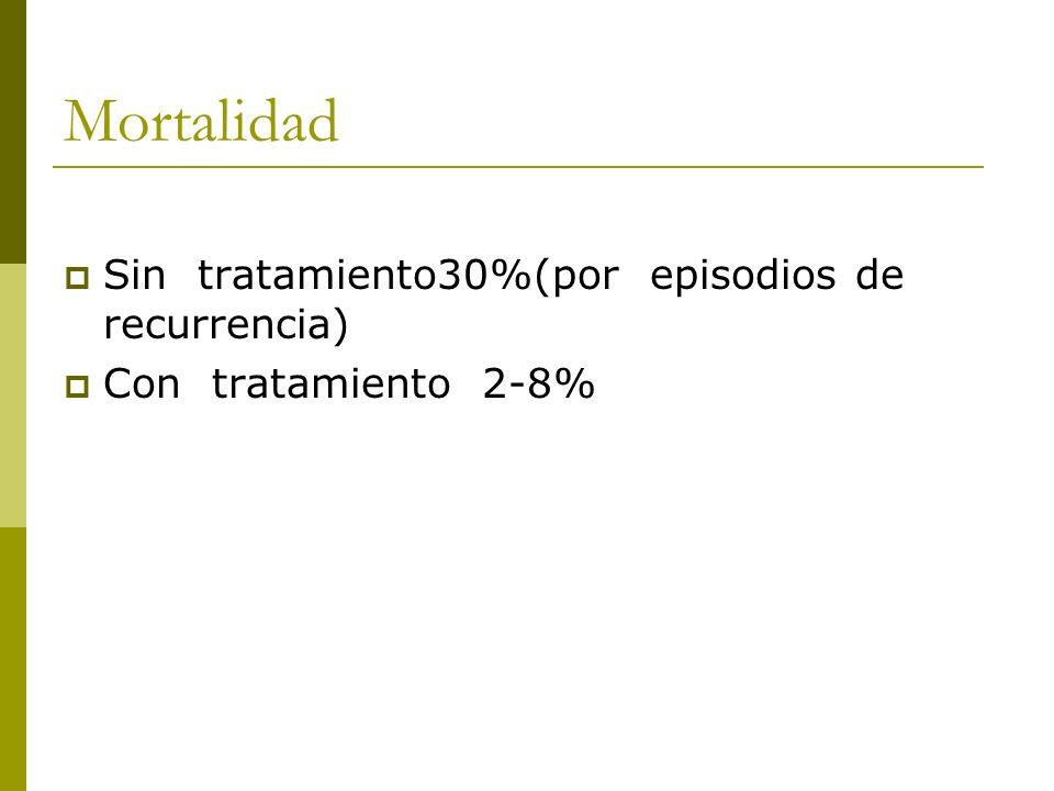 Mortalidad Sin tratamiento30%(por episodios de recurrencia) Con tratamiento 2-8%