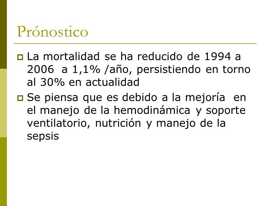 Prónostico La mortalidad se ha reducido de 1994 a 2006 a 1,1% /año, persistiendo en torno al 30% en actualidad Se piensa que es debido a la mejoría en el manejo de la hemodinámica y soporte ventilatorio, nutrición y manejo de la sepsis