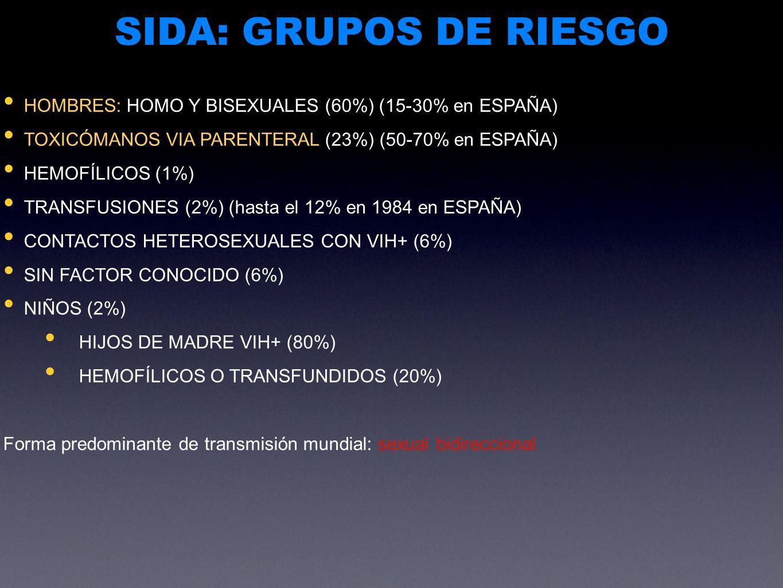 SIDA: GRUPOS DE RIESGO HOMBRES: HOMO Y BISEXUALES (60%) (15-30% en ESPAÑA) TOXICÓMANOS VIA PARENTERAL (23%) (50-70% en ESPAÑA) HEMOFÍLICOS (1%) TRANSF