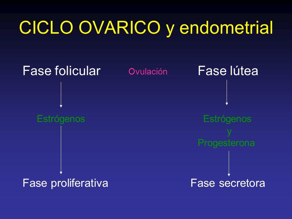 CICLO OVARICO y endometrial Fase folicularFase lútea Estrógenos Estrógenos y Progesterona Fase proliferativa Fase secretora Ovulación