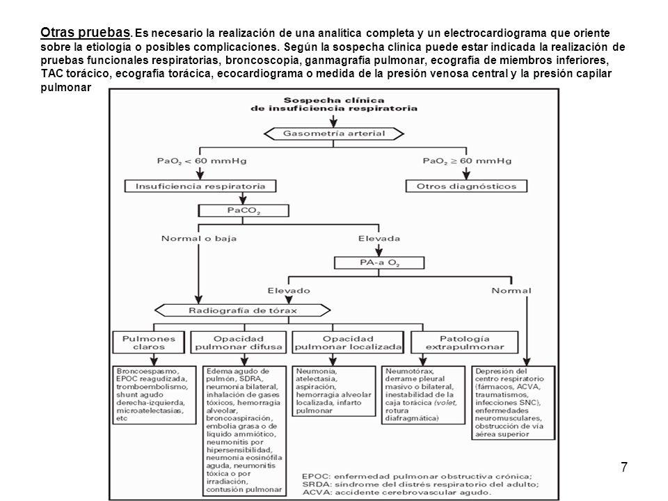 7 Otras pruebas. Es necesario la realización de una analítica completa y un electrocardiograma que oriente sobre la etiología o posibles complicacione