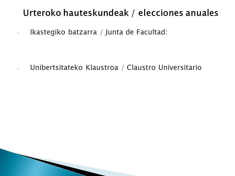 Urteroko hauteskundeak / elecciones anuales – Ikastegiko batzarra / Junta de Facultad: – Unibertsitateko Klaustroa / Claustro Universitario