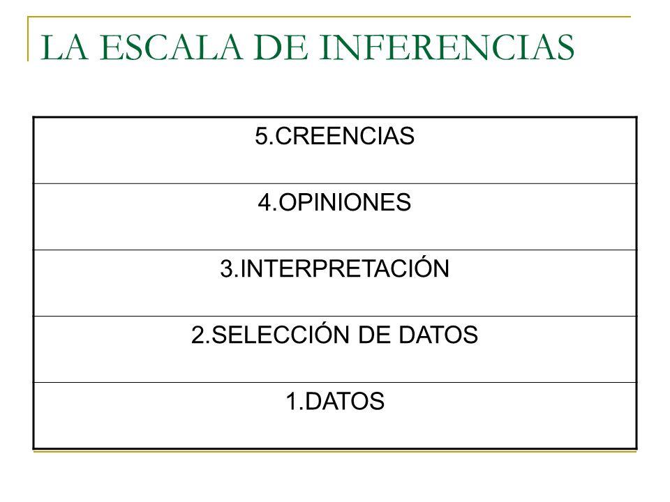 5.CREENCIAS 4.OPINIONES 3.INTERPRETACIÓN 2.SELECCIÓN DE DATOS 1.DATOS