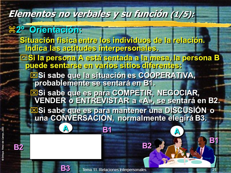 © Enrique Pérez del Campo, 2000 Tema 11. Relaciones Interpersonales. 20 11.3. Comunicación no verbal Elementos no verbales y su función en la comunica