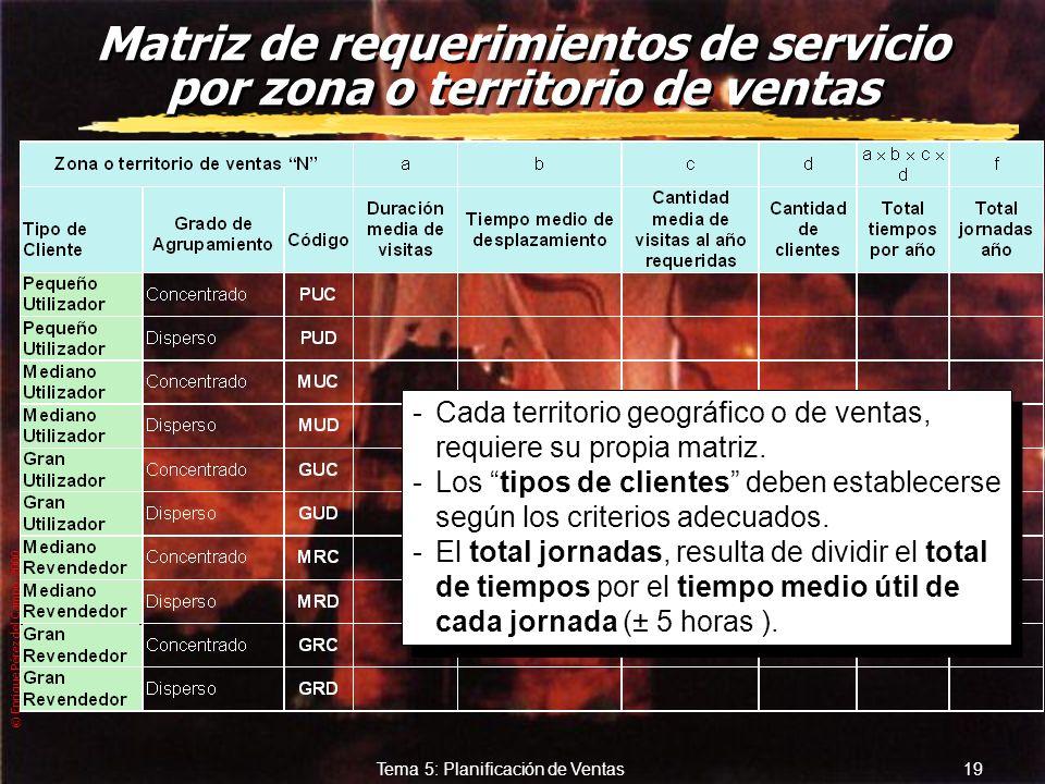 © Enrique Pérez del Campo, 2000 18 Tema 5: Planificación de Ventas Tamaño de la fuerza de ventas zCaracterísticas de los CLIENTES POTENCIALES: yHomoge