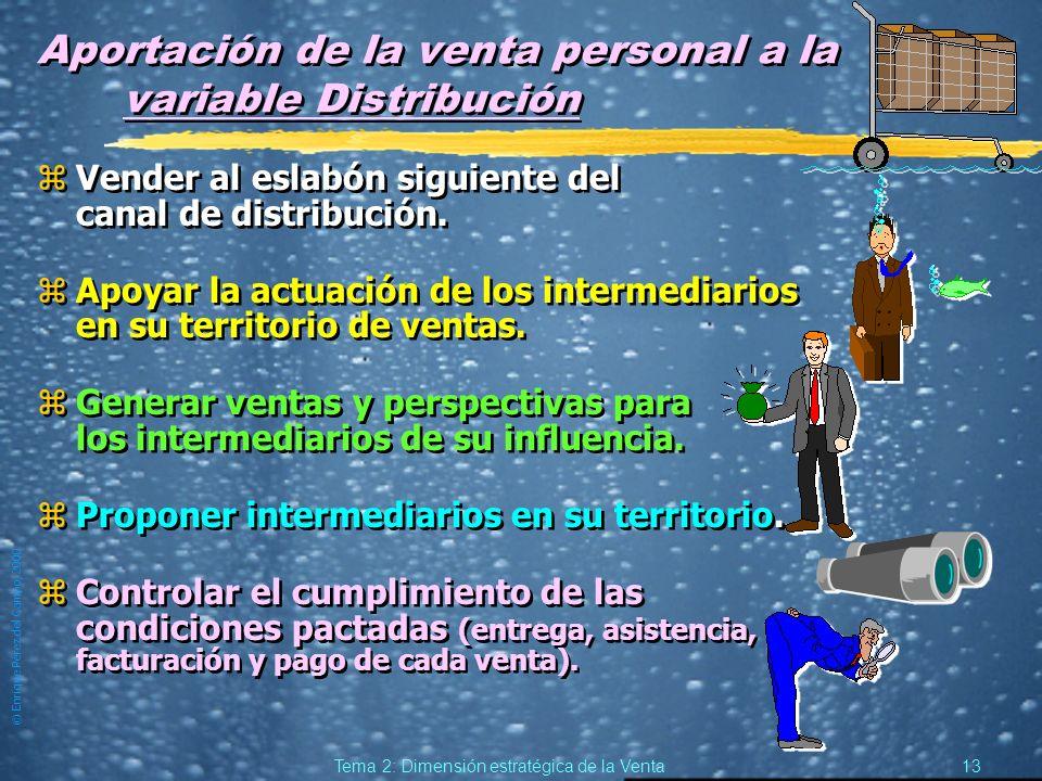 © Enrique Pérez del Campo, 2000 12 Tema 2: Dimensión estratégica de la Venta Aportación de la venta personal a la variable Comunicación zTransmitir a