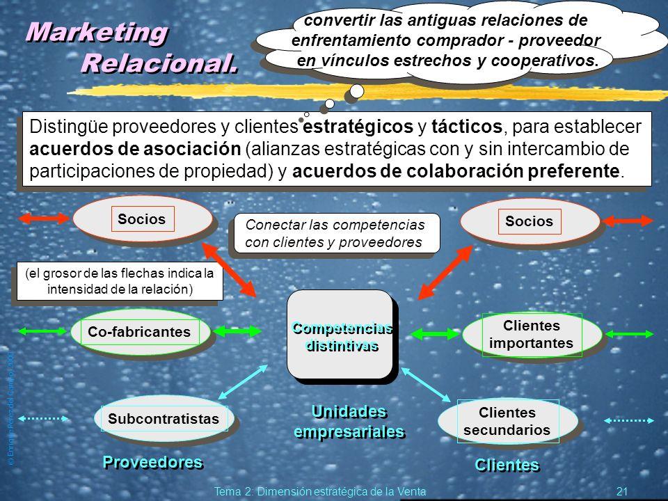 © Enrique Pérez del Campo, 2000 20 Tema 2: Dimensión estratégica de la Venta La Venta y las Relaciones Públicas: Marketing relacional. zLas RR. PP. es