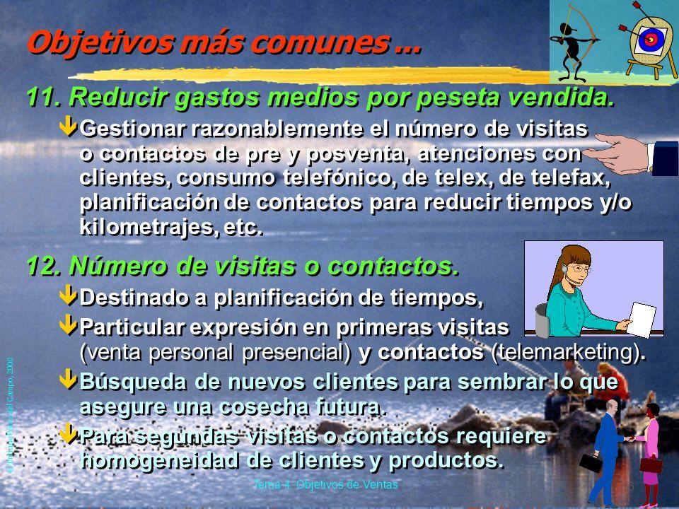 © Enrique Pérez del Campo, 2000 15 Tema 4: Objetivos de Ventas Objetivos más comunes... 9. Introducir nuevos productos. êCuando dificultad de venta de