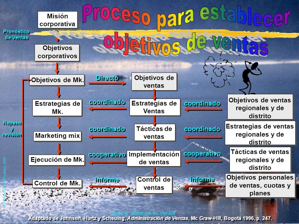 © Enrique Pérez del Campo, 2000 3 Tema 4: Objetivos de Ventas 4.1. Formulación de los objetivos de ventas. èLos objetivos generales de la empresa (obj