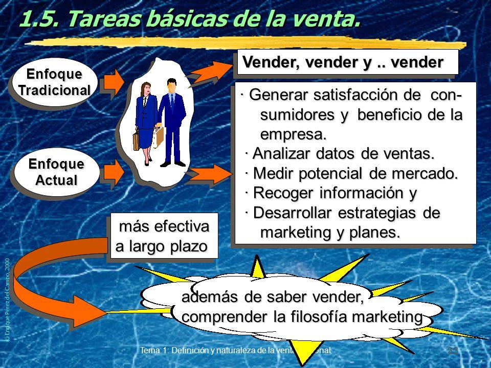 © Enrique Pérez del Campo, 2000 Tema 1: Definición y naturaleza de la venta personal 32 Venta sin establecimiento.