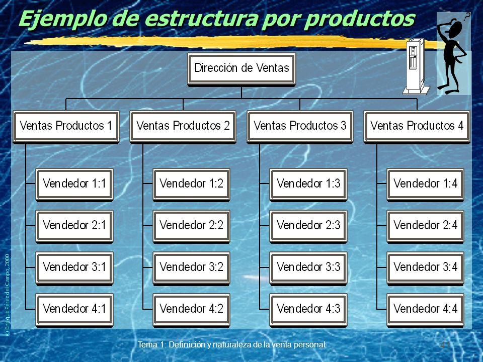 © Enrique Pérez del Campo, 2000 Tema 1: Definición y naturaleza de la venta personal 40 Estructura por productos Ventajas. yMejor conocimiento del pro
