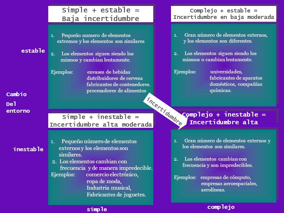 Simple + estable = Baja incertidumbre Simple + estable = Baja incertidumbre 1.Pequeño numero de elementos extremos y los elementos son similares 2.Los