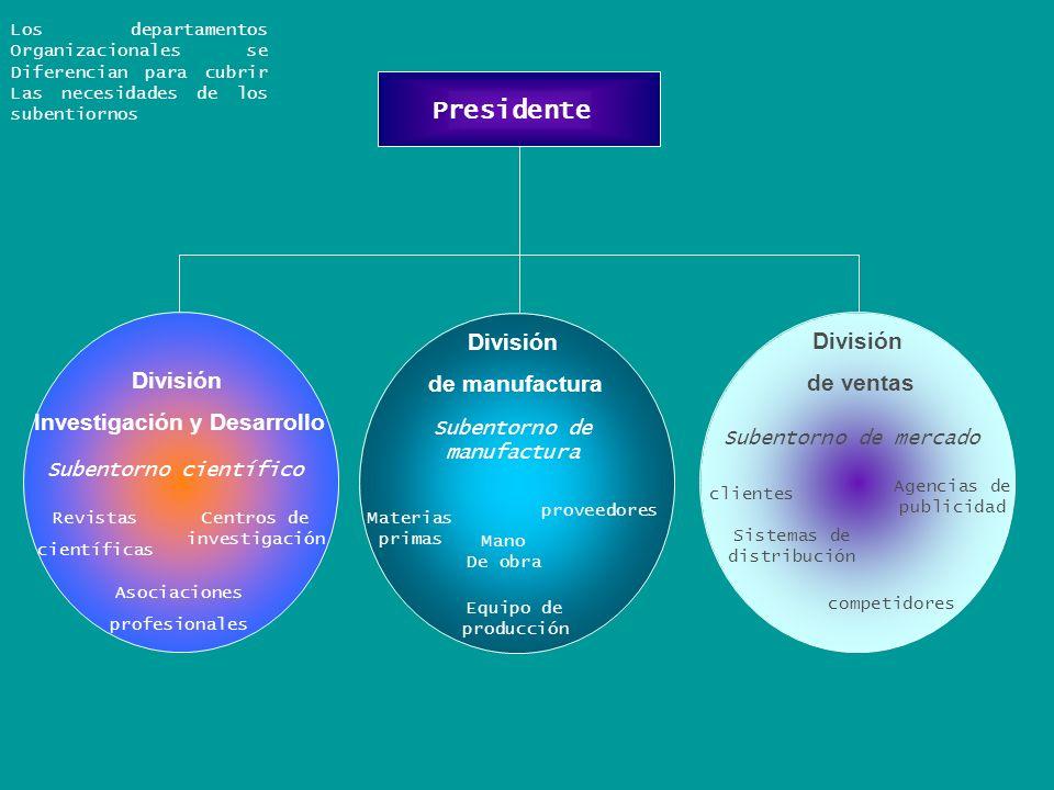 División Investigación y Desarrollo Subentorno científico Revistas científicas Centros de investigación Asociaciones profesionales División de manufac