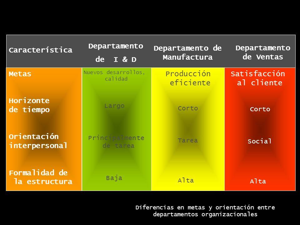Metas Horizonte de tiempo Orientación interpersonal Formalidad de la estructura Nuevos desarrollos, calidad Largo Principalmente de tarea Baja Producc