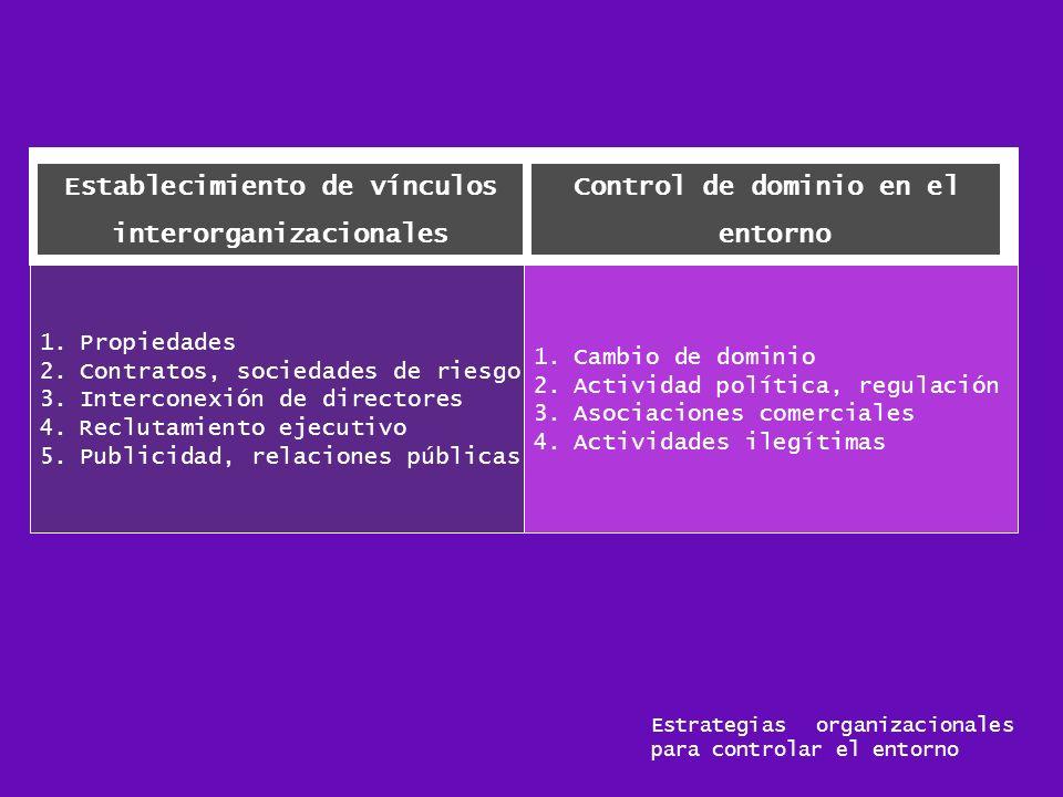 Establecimiento de vínculos interorganizacionales 1.Cambio de dominio 2.Actividad política, regulación 3.Asociaciones comerciales 4.Actividades ilegít