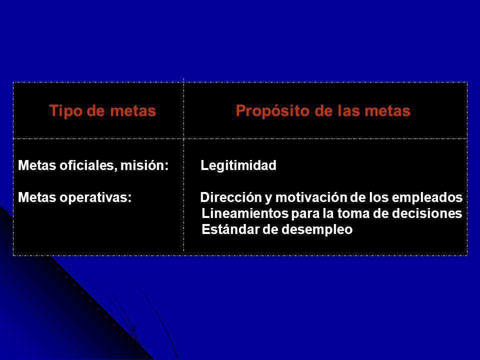 Tipo de metas Propósito de las metas Metas oficiales, misión: Legitimidad Metas operativas: Dirección y motivación de los empleados Lineamientos para