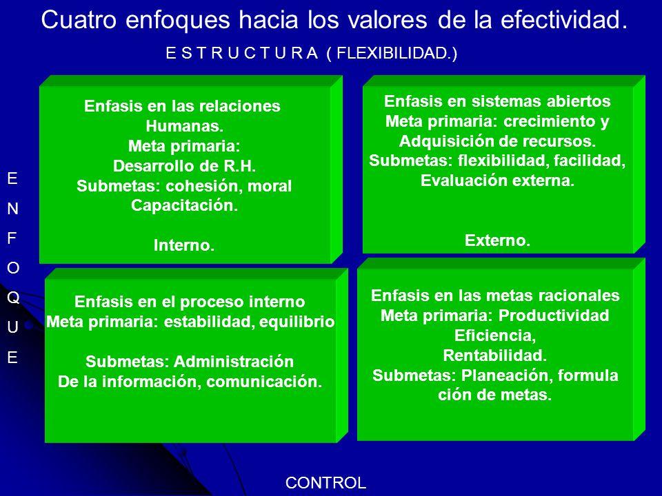 Cuatro enfoques hacia los valores de la efectividad. Enfasis en las metas racionales Meta primaria: Productividad Eficiencia, Rentabilidad. Submetas: