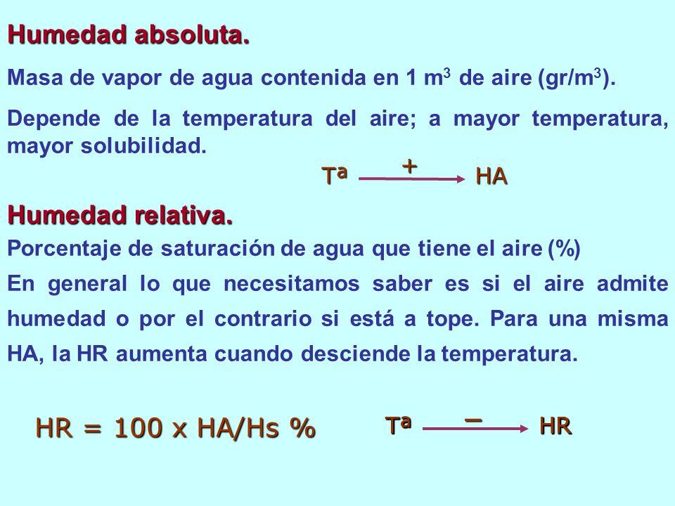Humedad relativa. Porcentaje de saturación de agua que tiene el aire (%) En general lo que necesitamos saber es si el aire admite humedad o por el con
