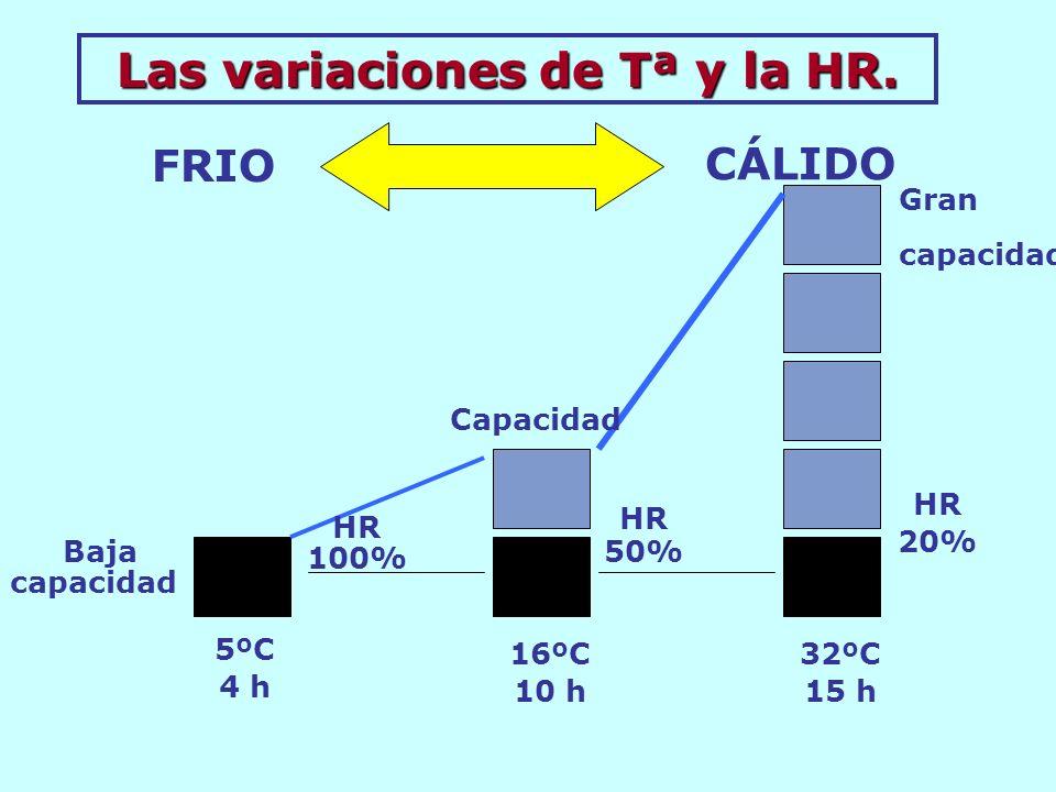 FRIO CÁLIDO HR 100% HR 50% HR 20% Gran capacidad 5ºC 4 h 16ºC 10 h 32ºC 15 h Las variaciones de Tª y la HR. Baja capacidad Capacidad