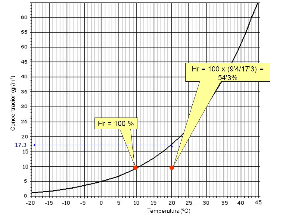 Temperatura (ºC) Concentración (gr/m 3 ) Hr = 100 x (94/173) = 543% Hr = 100 % 17.3