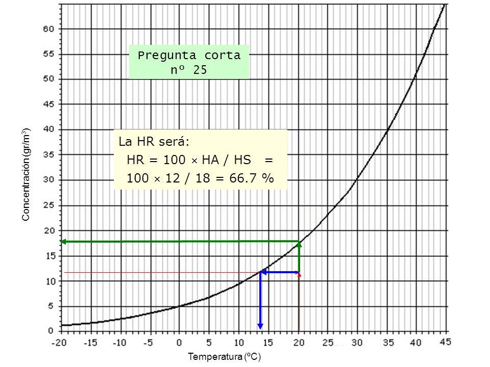 Temperatura (ºC) Concentración (gr/m 3 ) Pregunta corta nº 25 La HR será: HR = 100 HA / HS = 100 12 / 18 = 66.7 %
