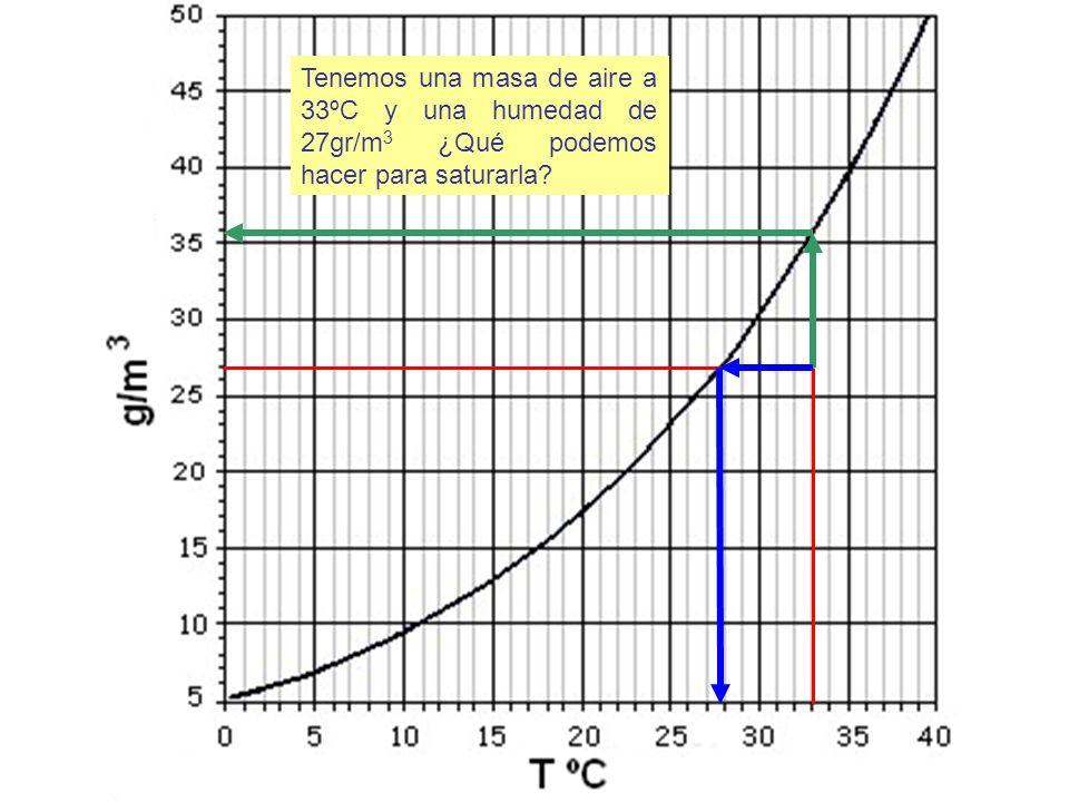 Tenemos una masa de aire a 33ºC y una humedad de 27gr/m 3 ¿Qué podemos hacer para saturarla?