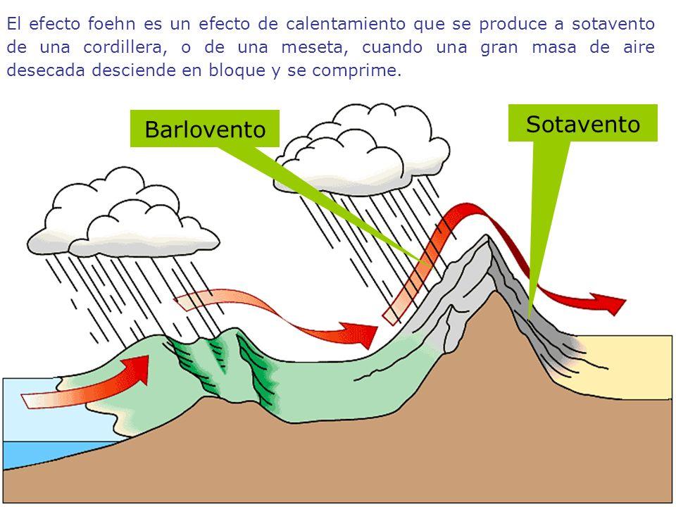 Barlovento Sotavento El efecto foehn es un efecto de calentamiento que se produce a sotavento de una cordillera, o de una meseta, cuando una gran masa de aire desecada desciende en bloque y se comprime.