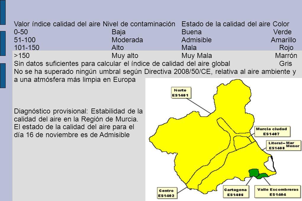Valor índice calidad del aire Nivel de contaminación Estado de la calidad del aire Color 0-50 Baja Buena Verde 51-100 Moderada Admisible Amarillo 101-