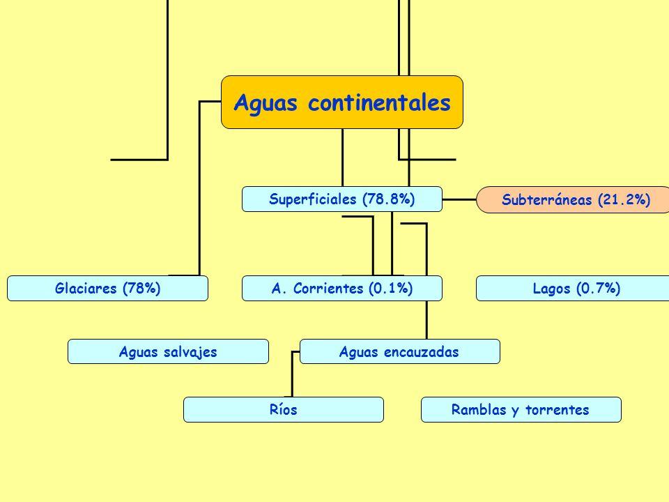 Aguas continentales Superficiales (78.8%) Subterráneas (21.2%) Glaciares (78%)A.