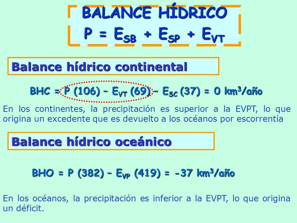 Balance hídrico continental BHC = P (106) – E VT (69) – E SC (37) = 0 km 3 /año Balance hídrico oceánico BHO = P (382) – E VP (419) = -37 km 3 /año BALANCE HÍDRICO P = E SB + E SP + E VT En los continentes, la precipitación es superior a la EVPT, lo que origina un excedente que es devuelto a los océanos por escorrentía En los océanos, la precipitación es inferior a la EVPT, lo que origina un déficit.
