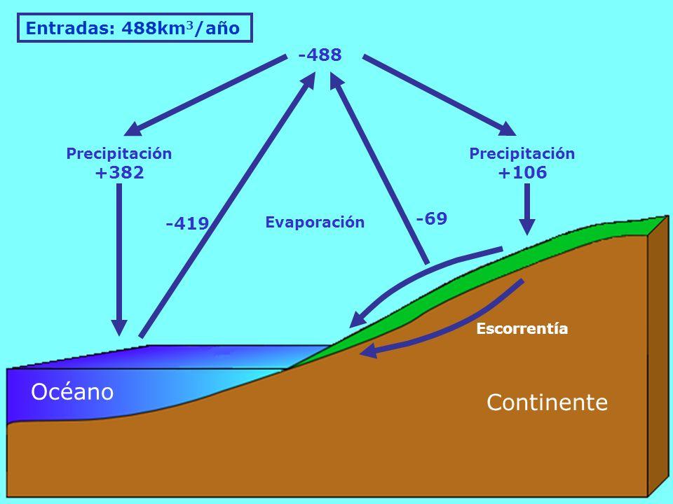 Continente Océano Precipitación +106 Precipitación +382 -488 -69 Evaporación Escorrentía -419 Entradas: 488km 3 /año