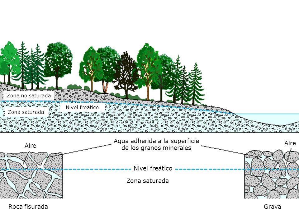 Roca fisurada Zona saturada Nivel freático Zona saturada Zona no saturada Agua adherida a la superficie de los granos minerales Grava Aire