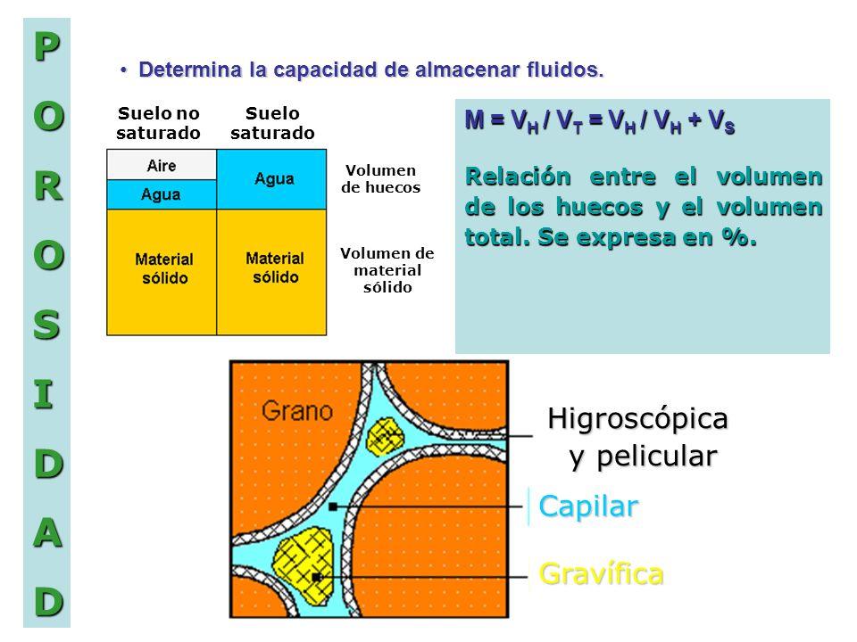 POROSIDAD D Determina la capacidad de almacenar fluidos. M = V H / V T = V H / V H + V S Relación entre el volumen de los huecos y el volumen total. S