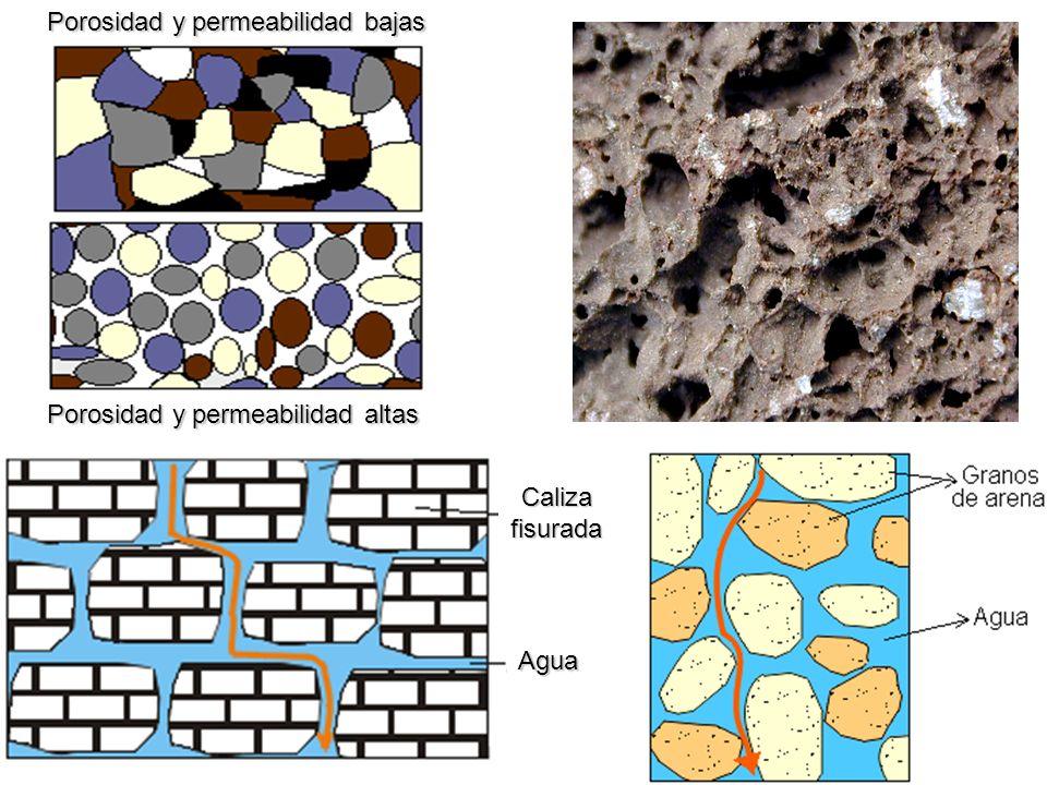Porosidad y permeabilidad bajas Porosidad y permeabilidad altas Caliza fisurada Agua