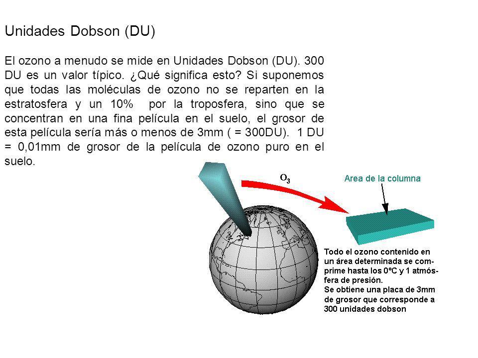 Unidades Dobson (DU) El ozono a menudo se mide en Unidades Dobson (DU).