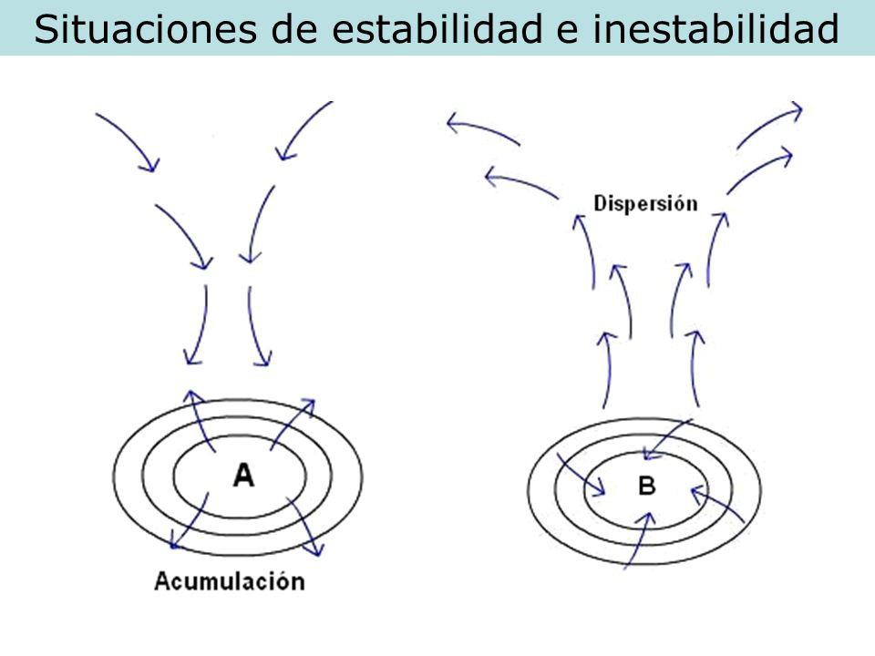 Situaciones de estabilidad e inestabilidad