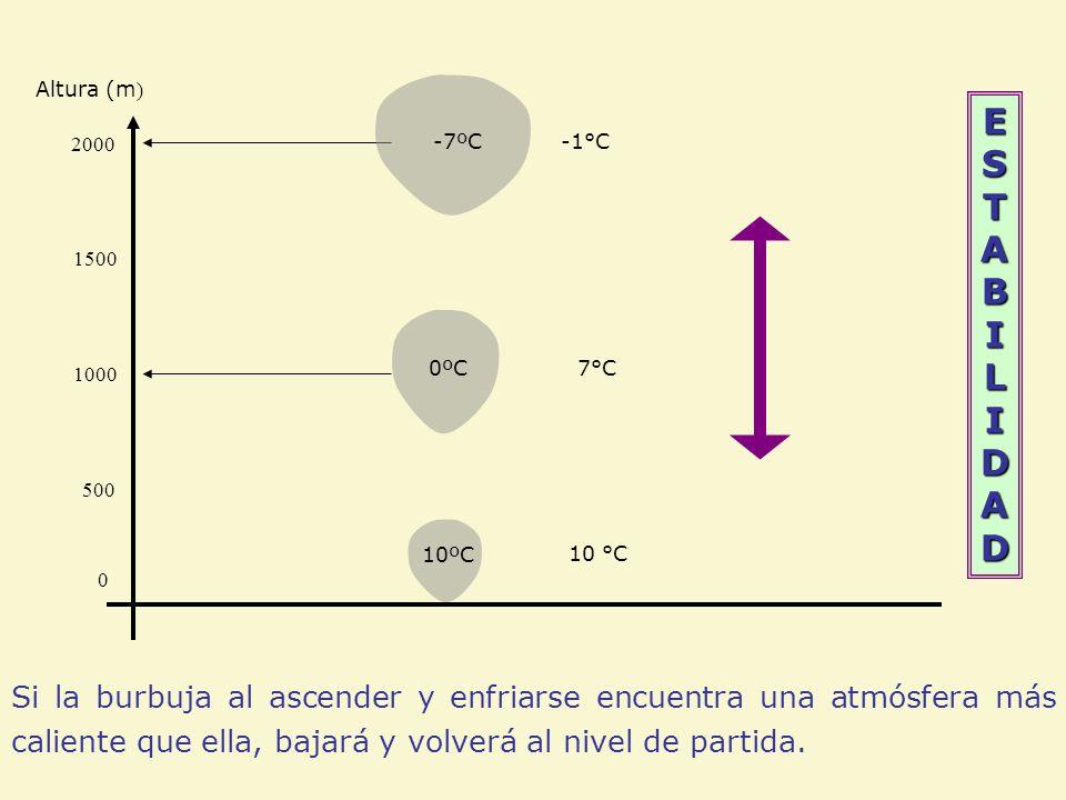 ESTABILIDADESTABILIDADESTABILIDADESTABILIDAD Altura (m ) 7°C 0 500 1000 10 °C 1500 2000 -1°C 10ºC 0ºC -7ºC Si la burbuja al ascender y enfriarse encue