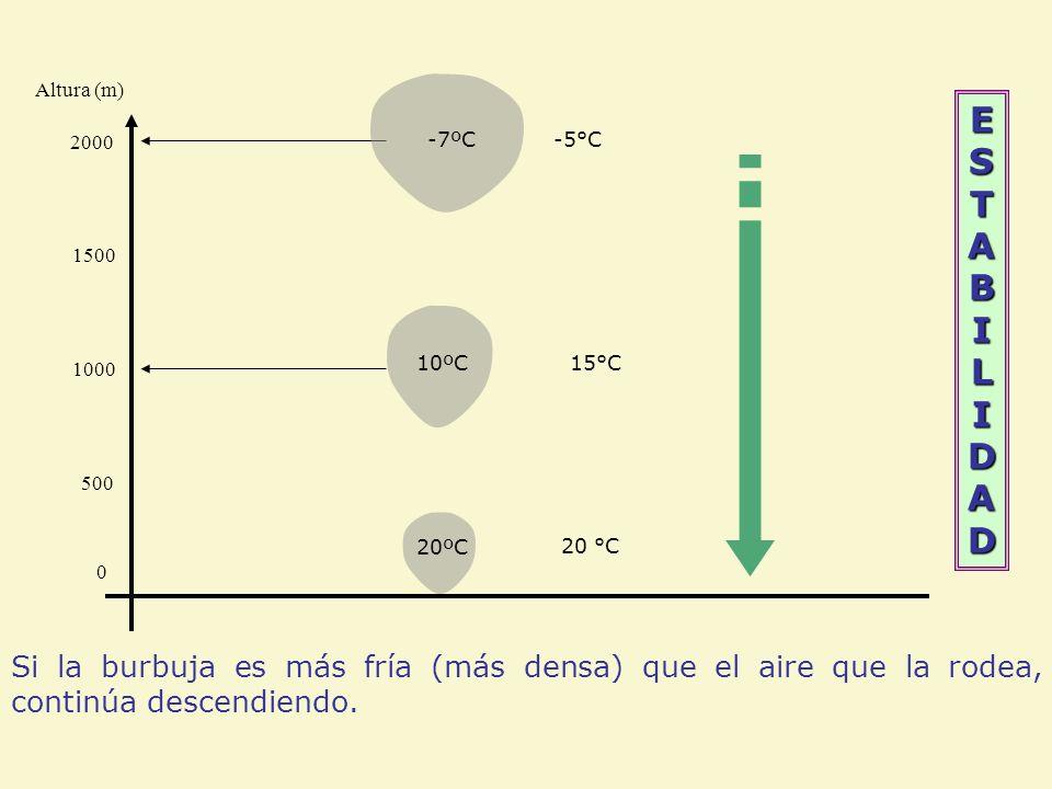 ESTABILIDADESTABILIDADESTABILIDADESTABILIDAD Altura (m) 15°C 0 500 1000 20 °C 1500 2000 -5°C 20ºC 10ºC -7ºC Si la burbuja es más fría (más densa) que