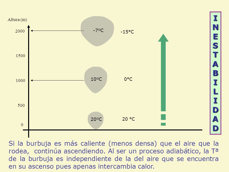 INESTABILIDADINESTABILIDADINESTABILIDADINESTABILIDAD Altura (m) 0°C 0 500 1000 20 °C 1500 2000 -15°C 20ºC 10ºC -7ºC Si la burbuja es más caliente (men