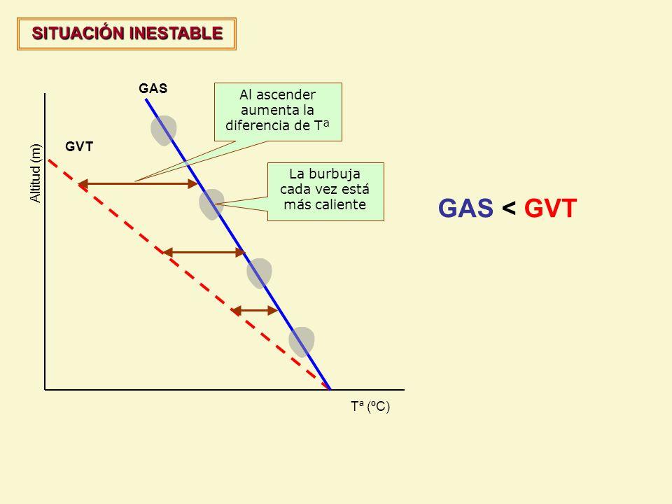 GVT GAS Altitud (m) Tª (ºC) Al ascender aumenta la diferencia de Tª SITUACIÓN INESTABLE La burbuja cada vez está más caliente GAS < GVT