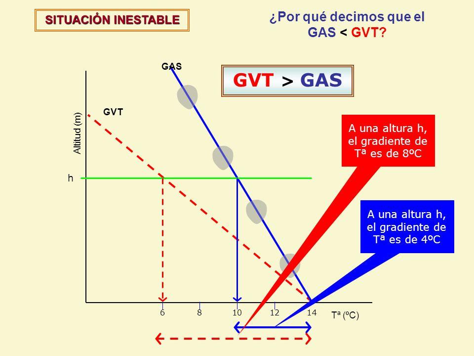 SITUACIÓN INESTABLE ¿Por qué decimos que el GAS < GVT? GVT GAS Altitud (m) Tª (ºC) h A una altura h, el gradiente de Tª es de 4ºC 12810614 A una altur