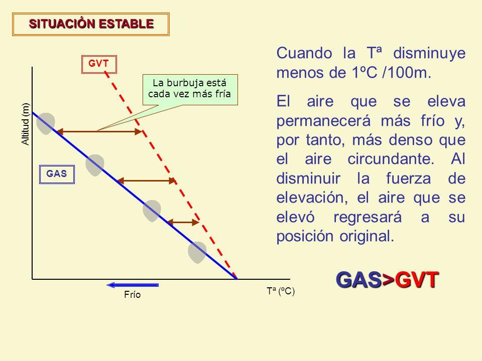 GVT Altitud (m) Tª (ºC) La burbuja está cada vez más fría SITUACIÓN ESTABLE Cuando la Tª disminuye menos de 1ºC /100m. El aire que se eleva permanecer