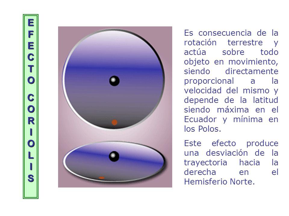 EFECTOEFECTOCORIOLISCORIOLISEFECTOEFECTOCORIOLISCORIOLIS Es consecuencia de la rotación terrestre y actúa sobre todo objeto en movimiento, siendo dire