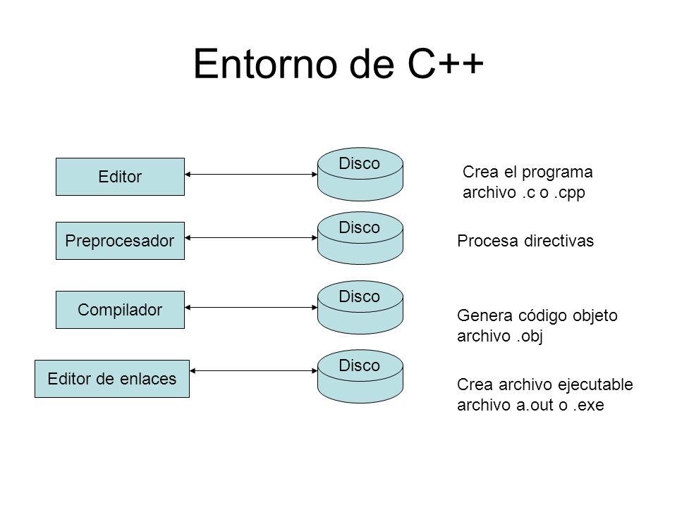 Entorno de C++ Editor Disco Preprocesador Disco Compilador Disco Editor de enlaces Disco Crea el programa archivo.c o.cpp Procesa directivas Genera có