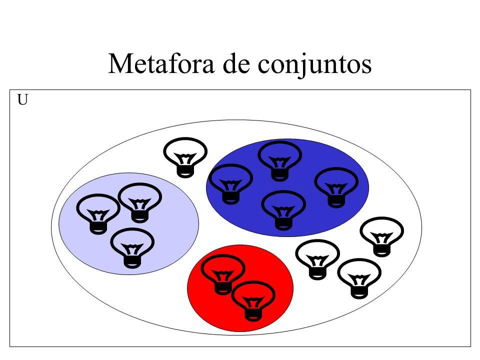 Metafora de conjuntos U
