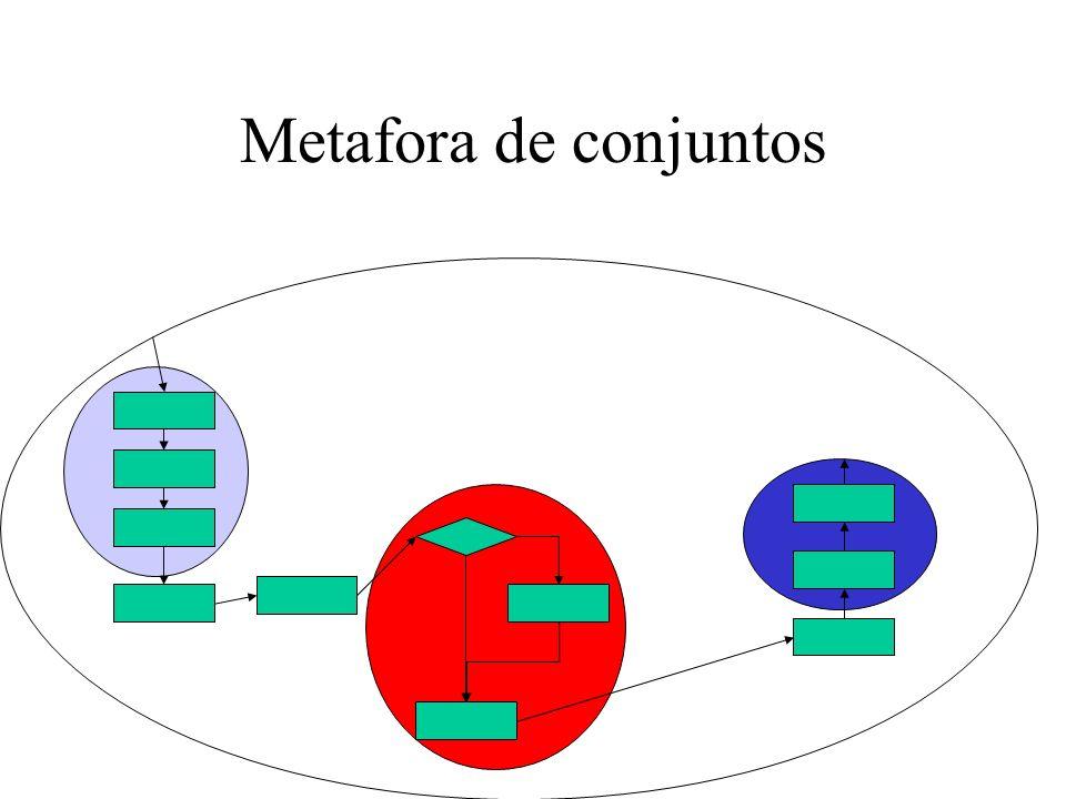 Metafora de conjuntos
