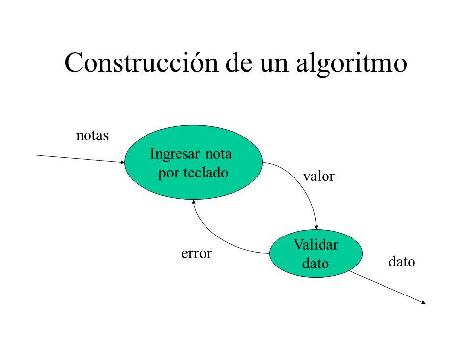 Construcción de un algoritmo Ingresar nota por teclado Validar dato notas valor dato error