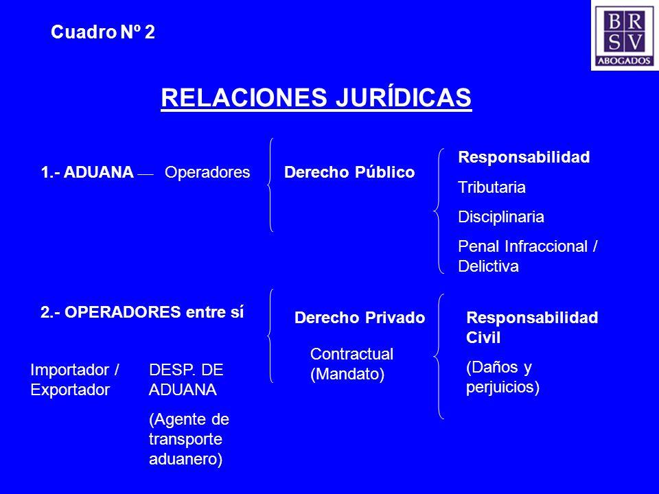 Cuadro Nº 2 RELACIONES JURÍDICAS 1.- ADUANA DESP. DE ADUANA (Agente de transporte aduanero) Importador / Exportador Derecho Público Responsabilidad Tr