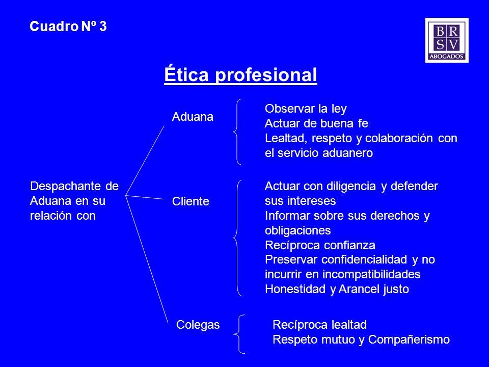 Cuadro Nº 3 Ética profesional Despachante de Aduana en su relación con Aduana Cliente Colegas Observar la ley Actuar de buena fe Lealtad, respeto y co